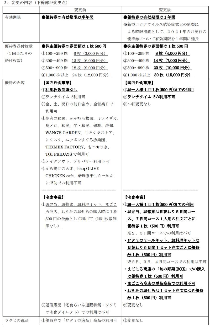 2021年2月ワタミ株主優待の変更内容